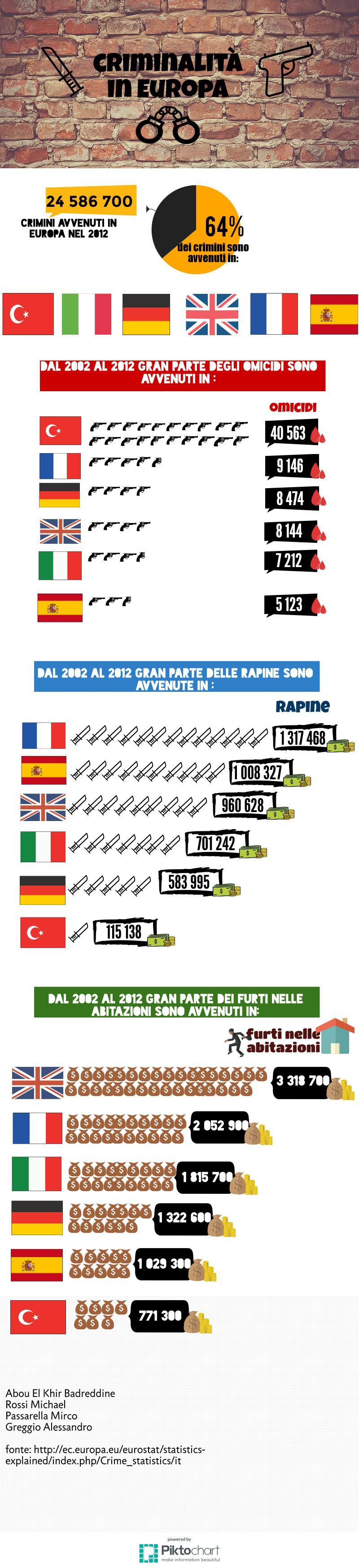 criminalita-in-europa
